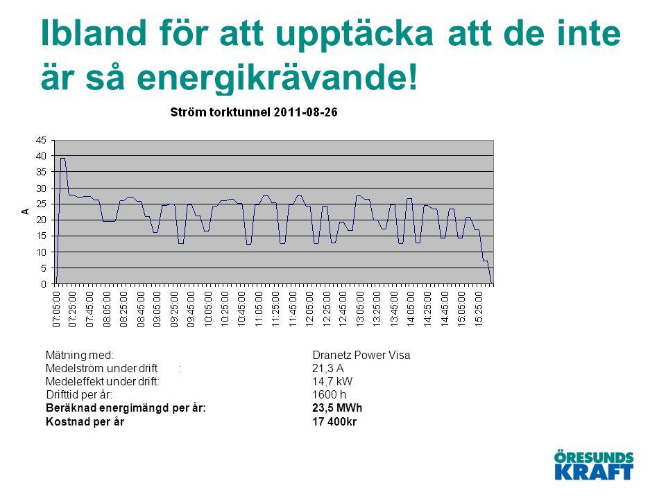 Ibland för att upptäcka att de inte är så energikrävande! Mätning med:Dranetz Power Visa Medelström under drift:21,3 A Medeleffekt under drift:14,7 kW