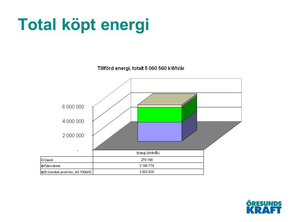 Total köpt energi