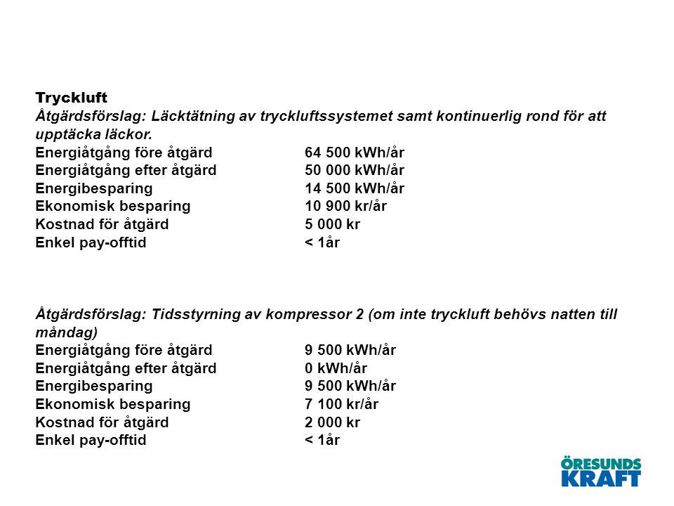 Tryckluft Åtgärdsförslag: Läcktätning av tryckluftssystemet samt kontinuerlig rond för att upptäcka läckor. Energiåtgång före åtgärd64 500 kWh/år Ener