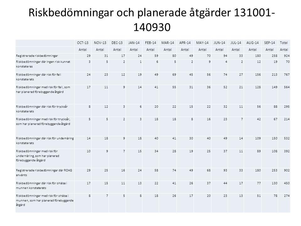 Journalgranskning Kristianstads kommun JaNejEj aktuellt Finns riskbedömning dokumenterad inom 6 månader?342165 Finns förbyggande åtgärd trycksår dokumenterad?18378 246(Har ej risk för trycksår) Finns förebyggande åtgärd fall dokumneterad?268137 102 (Har ej risk för fall) Finns hudbedömning dokumenterad?241266 Finns eventuella trycksår dokumenterade?6517 425 (Har ej trycksår) Finns eventuella fall dokumenterade?10228377 (Har ej fallit