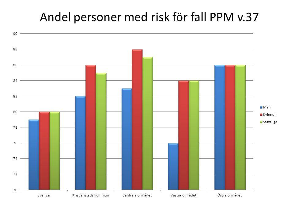 Andel personer med risk för fall PPM v.37