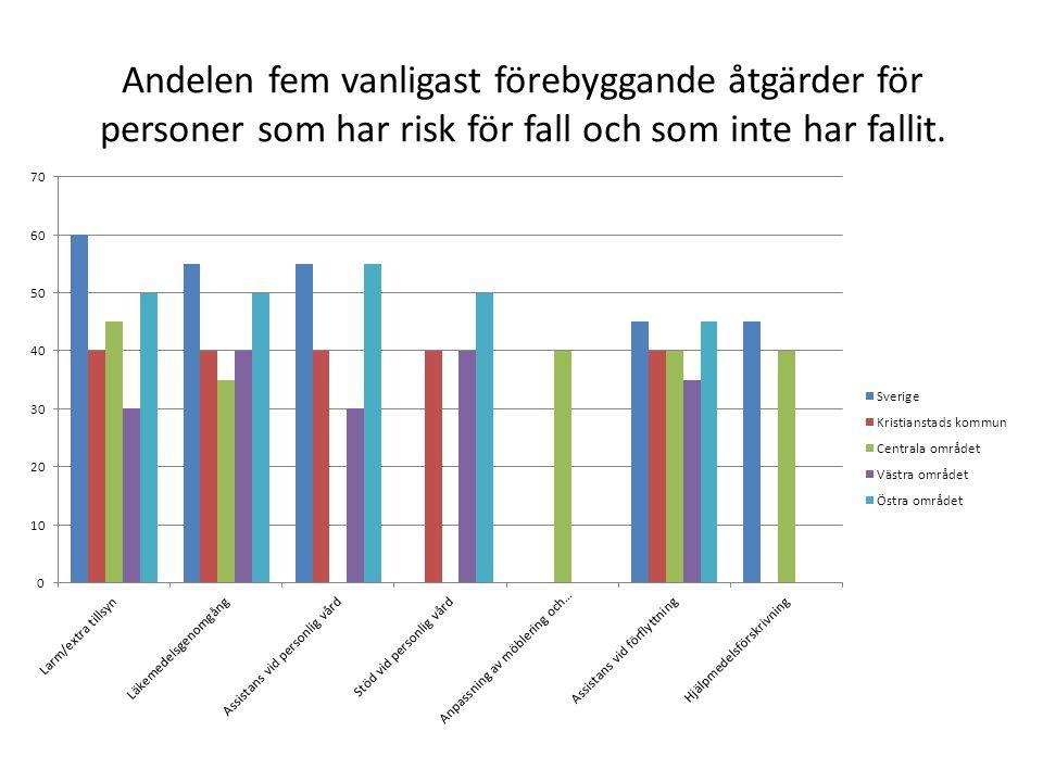 Andelen fem vanligast förebyggande åtgärder för personer som har risk för fall och som inte har fallit.