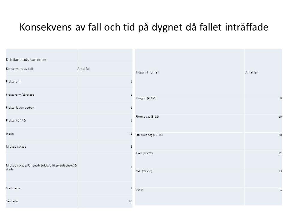 Konsekvens av fall och tid på dygnet då fallet inträffade Kristianstads kommun Konsekvens av fallAntal fall Frakturarm1 Frakturarm/Sårskada1 Frakturfo