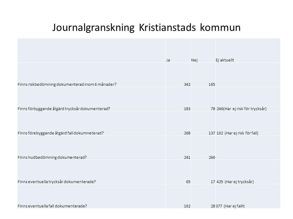 Journalgranskning Kristianstads kommun JaNejEj aktuellt Finns riskbedömning dokumenterad inom 6 månader 342165 Finns förbyggande åtgärd trycksår dokumenterad 18378 246(Har ej risk för trycksår) Finns förebyggande åtgärd fall dokumneterad 268137 102 (Har ej risk för fall) Finns hudbedömning dokumenterad 241266 Finns eventuella trycksår dokumenterade 6517 425 (Har ej trycksår) Finns eventuella fall dokumenterade 10228377 (Har ej fallit