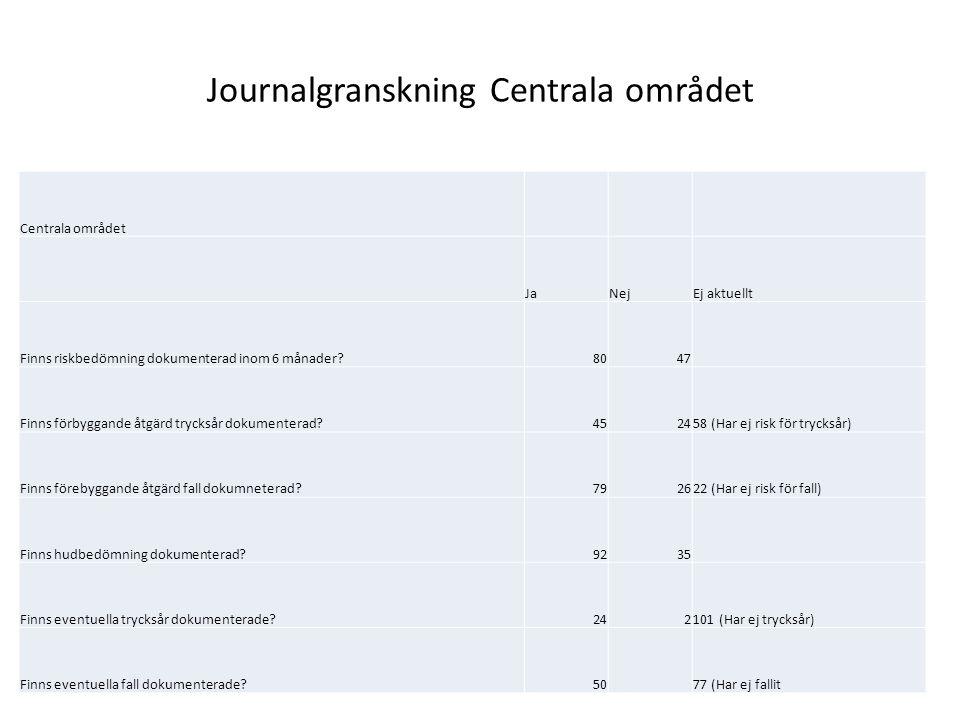 Journalgranskning Centrala området Centrala området JaNejEj aktuellt Finns riskbedömning dokumenterad inom 6 månader 8047 Finns förbyggande åtgärd trycksår dokumenterad 452458 (Har ej risk för trycksår) Finns förebyggande åtgärd fall dokumneterad 792622 (Har ej risk för fall) Finns hudbedömning dokumenterad 9235 Finns eventuella trycksår dokumenterade 242101 (Har ej trycksår) Finns eventuella fall dokumenterade 5077 (Har ej fallit