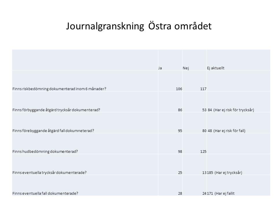 Journalgranskning Östra området JaNejEj aktuellt Finns riskbedömning dokumenterad inom 6 månader 106117 Finns förbyggande åtgärd trycksår dokumenterad 8653 84 (Har ej risk för trycksår) Finns förebyggande åtgärd fall dokumneterad 9580 48 (Har ej risk för fall) Finns hudbedömning dokumenterad 98125 Finns eventuella trycksår dokumenterade 2513185 (Har ej trycksår) Finns eventuella fall dokumenterade 2824171 (Har ej fallit