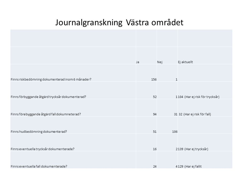 Journalgranskning Västra området JaNejEj aktuellt Finns riskbedömning dokumenterad inom 6 månader 1561 Finns förbyggande åtgärd trycksår dokumenterad 521104 (Har ej risk för trycksår) Finns förebyggande åtgärd fall dokumneterad 9431 32 (Har ej risk för fall) Finns hudbedömning dokumenterad 51106 Finns eventuella trycksår dokumenterade 162139 (Har ej trycksår) Finns eventuella fall dokumenterade 244129 (Har ej fallit