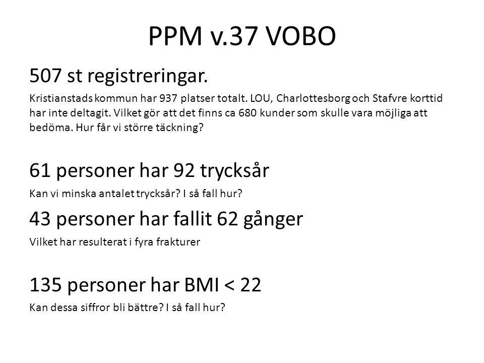 PPM v.37 VOBO 507 st registreringar. Kristianstads kommun har 937 platser totalt. LOU, Charlottesborg och Stafvre korttid har inte deltagit. Vilket gö
