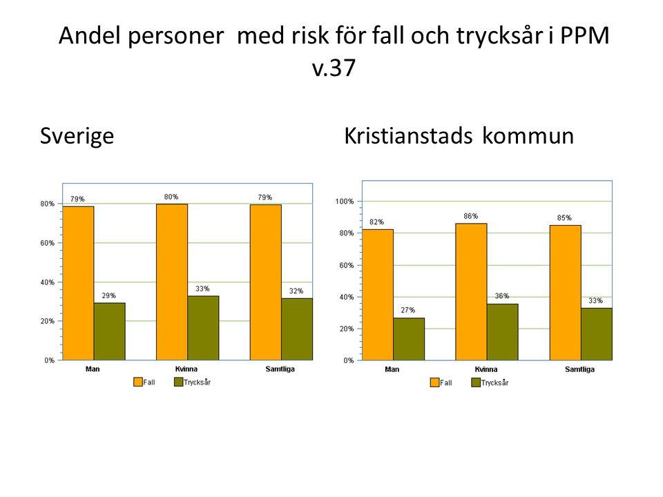Andelen fem vanligast förebyggande åtgärder för personer som har risk för fall och som har fallit