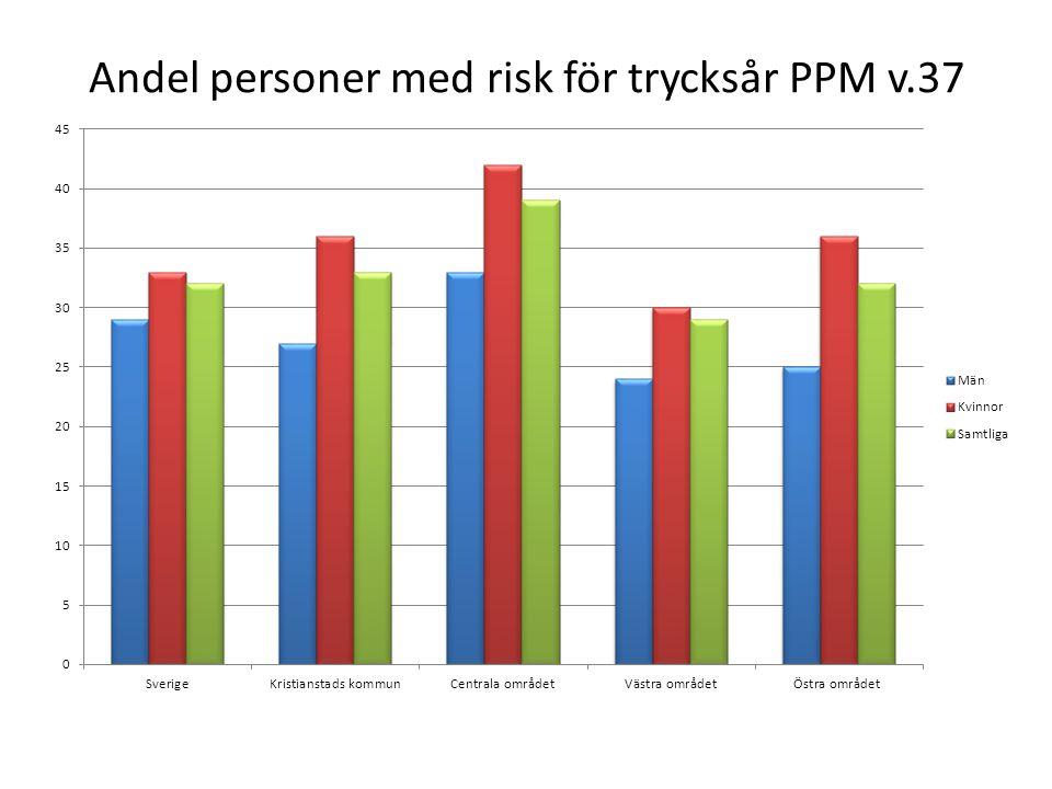 Andelen fem vanligast förekommande planerad åtgärd för personer med risk för trycksår och som har minst ett trycksår.