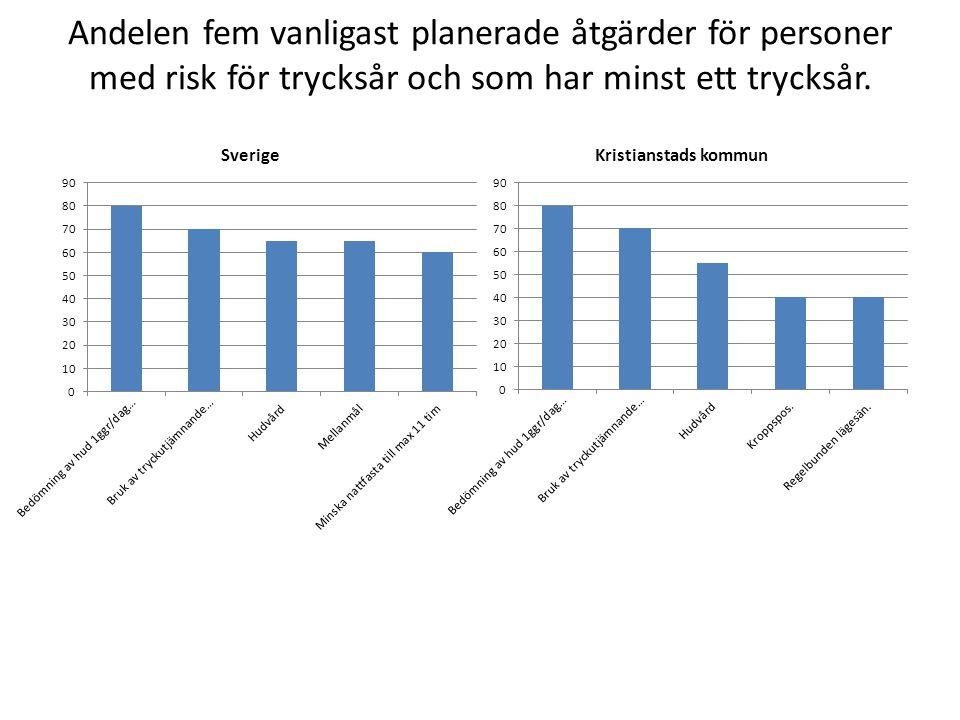 Andelen fem vanligast planerade åtgärder för personer med risk för trycksår och som har minst ett trycksår.
