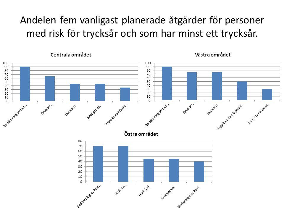 Andelen fem vanligast planerade åtgärder för personer med risk för trycksår och som inte har några trycksår.