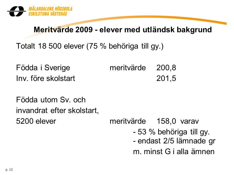 Meritvärde 2009 - elever med utländsk bakgrund Totalt 18 500 elever(75 % behöriga till gy.) Födda i Sverigemeritvärde 200,8 Inv.