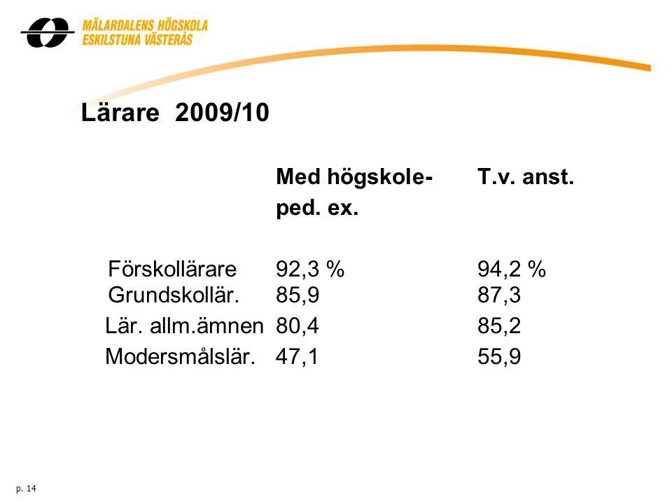 Lärare 2009/10 Med högskole-T.v. anst. ped. ex. Förskollärare92,3 %94,2 % Grundskollär.85,987,3 Lär. allm.ämnen80,485,2 Modersmålslär.47,155,9 p. 14