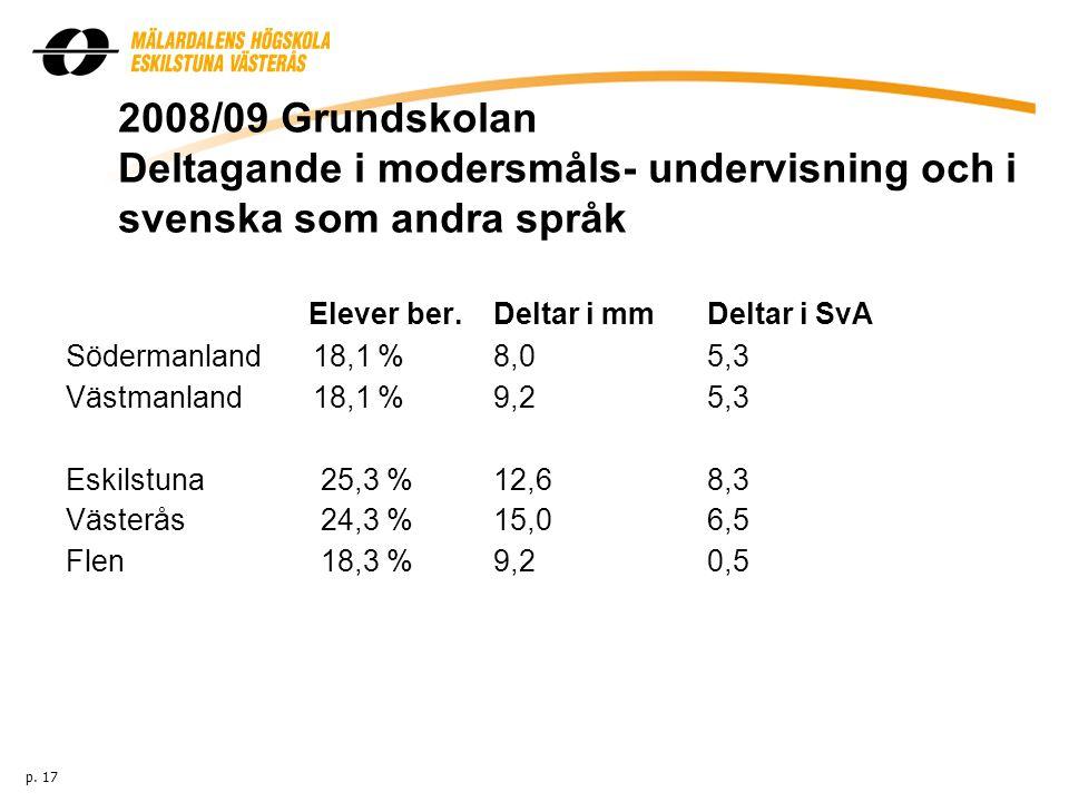 2008/09 Grundskolan Deltagande i modersmåls- undervisning och i svenska som andra språk Elever ber. Deltar i mm Deltar i SvA Södermanland 18,1 % 8,0 5