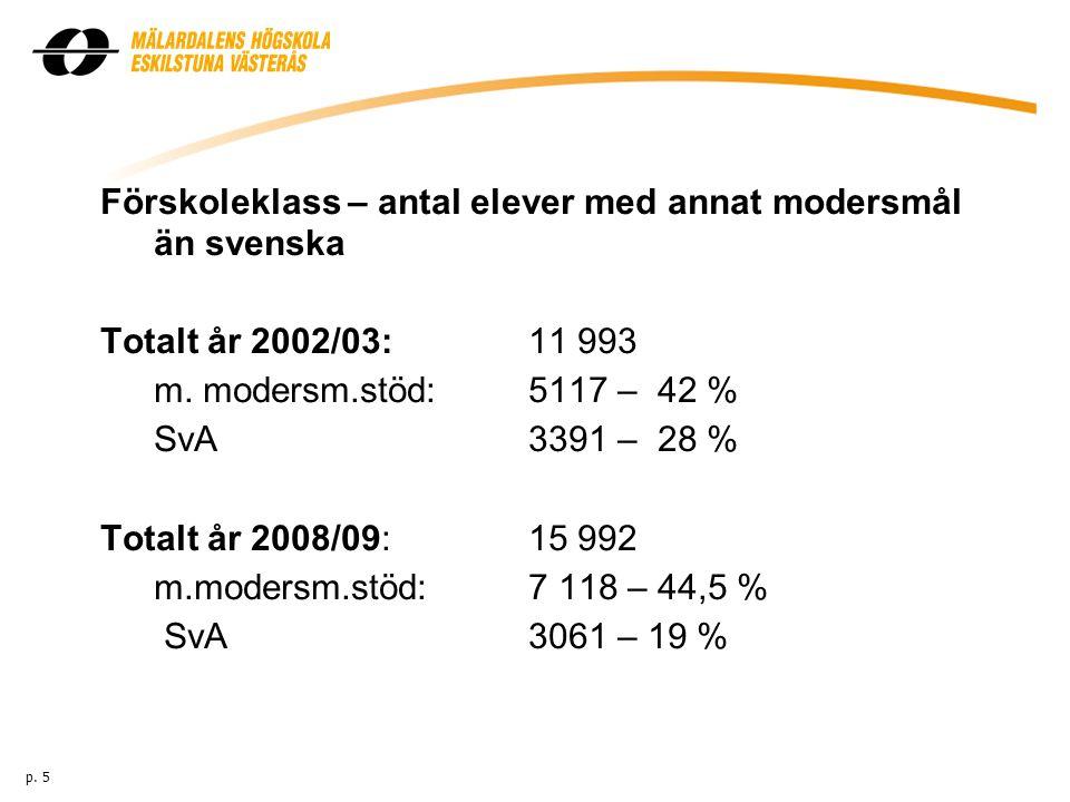 Förskoleklass – antal elever med annat modersmål än svenska Totalt år 2002/03:11 993 m. modersm.stöd: 5117 – 42 % SvA3391 – 28 % Totalt år 2008/09:15