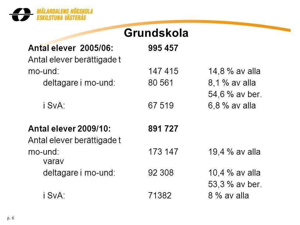 Grundskola Antal elever 2005/06: 995 457 Antal elever berättigade t mo-und:147 415 14,8 % av alla deltagare i mo-und:80 5618,1 % av alla 54,6 % av ber