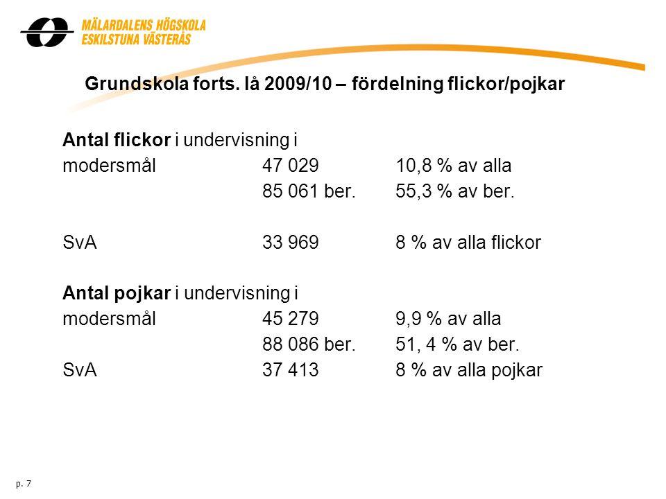Grundskola forts. lå 2009/10 – fördelning flickor/pojkar Antal flickor i undervisning i modersmål47 029 10,8 % av alla 85 061 ber. 55,3 % av ber. SvA3