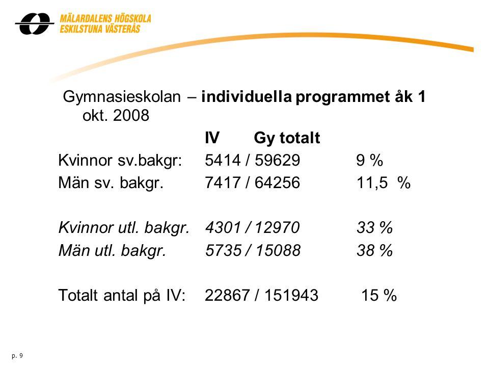 Gymnasieskolan – individuella programmet åk 1 okt. 2008 IVGy totalt Kvinnor sv.bakgr:5414 / 59629 9 % Män sv. bakgr.7417 / 64256 11,5 % Kvinnor utl. b