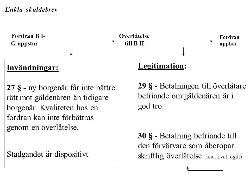 Fordran upphör Överlåtelse till B II Fordran B I- G uppstår Invändningar: 27 § - ny borgenär får inte bättre rätt mot gäldenären än tidigare borgenär.