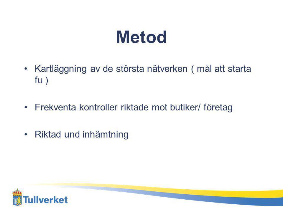 Metod Kartläggning av de största nätverken ( mål att starta fu ) Frekventa kontroller riktade mot butiker/ företag Riktad und inhämtning