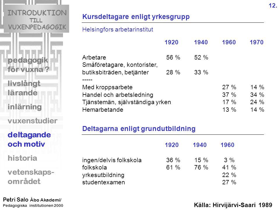 Kursdeltagare enligt yrkesgrupp Helsingfors arbetarinstitut 1920 1940 1960 1970 Arbetare 56 %52 % Småföretagare, kontorister, butiksbiträden, betjänter 28 %33 % ----- Med kroppsarbete 27 %14 % Handel och arbetsledning 37 %34 % Tjänstemän, självständiga yrken 17 %24 % Hemarbetande 13 %14 % Deltagarna enligt grundutbildning 1920 1940 1960 ingen/delvis folkskola 36 %15 % 3 % folkskola 61 %76 %41 % yrkesutbildning 22 % studentexamen27 % INTRODUKTION TILL VUXENPEDAGOGIK pedagogik för vuxna .