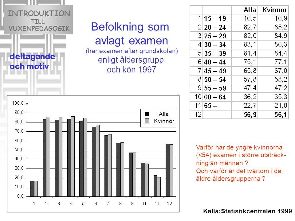 INTRODUKTION TILL VUXENPEDAGOGIK deltagande och motiv Källa:Statistikcentralen 1999 Alla Kvinnor Befolkning som avlagt examen (har examen efter grundskolan) enligt åldersgrupp och kön 1997 Varför har de yngre kvinnorna (<54) examen i större utsträck- ning än männen .