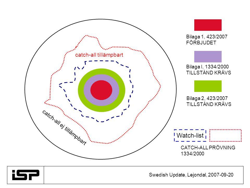 Swedish Update, Lejondal, 2007-09-20 catch-all ej tillämpbart catch-all tillämpbart Bilaga 1, 423/2007 FÖRBJUDET Bilaga I, 1334/2000 TILLSTÅND KRÄVS Bilaga 2, 423/2007 TILLSTÅND KRÄVS Watch-list CATCH-ALL PRÖVNING 1334/2000