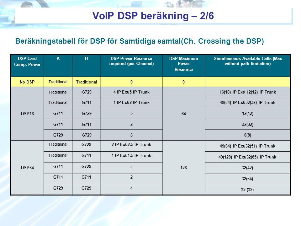 Beräkningstabell för DSP för Samtidiga samtal(Ch. Crossing the DSP) DSP Card Comp. Power ABDSP Power Resource required (per Channel) DSP Maximum Power