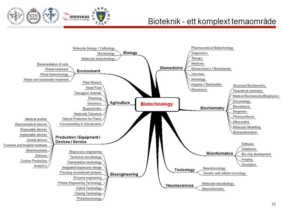 12 Bioteknik - ett komplext temaområde
