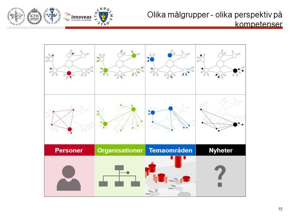 15 Olika målgrupper - olika perspektiv på kompetenser PersonerOrganisationerTemaområdenNyheter