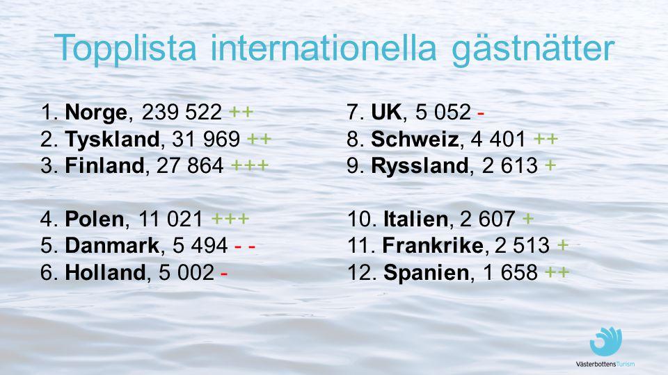 Topplista internationella gästnätter 1. Norge, 239 522 ++ 2. Tyskland, 31 969 ++ 3. Finland, 27 864 +++ 4. Polen, 11 021 +++ 5. Danmark, 5 494 - - 6.