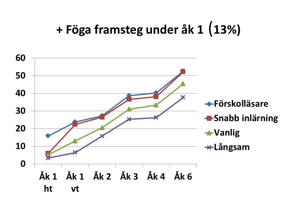 + Föga framsteg under åk 1 ( 13%)