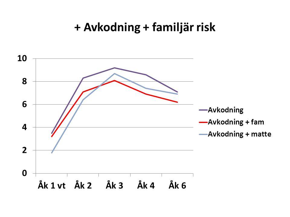 + Avkodning + familjär risk