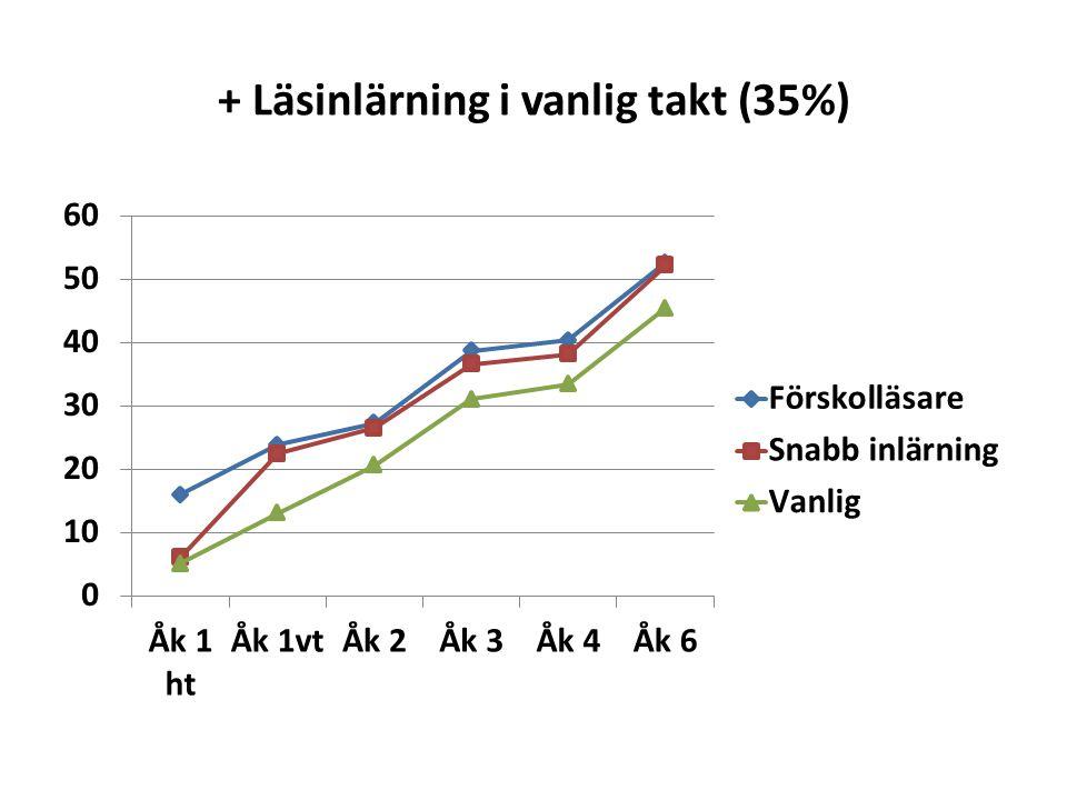 + Läsinlärning i vanlig takt (35%)