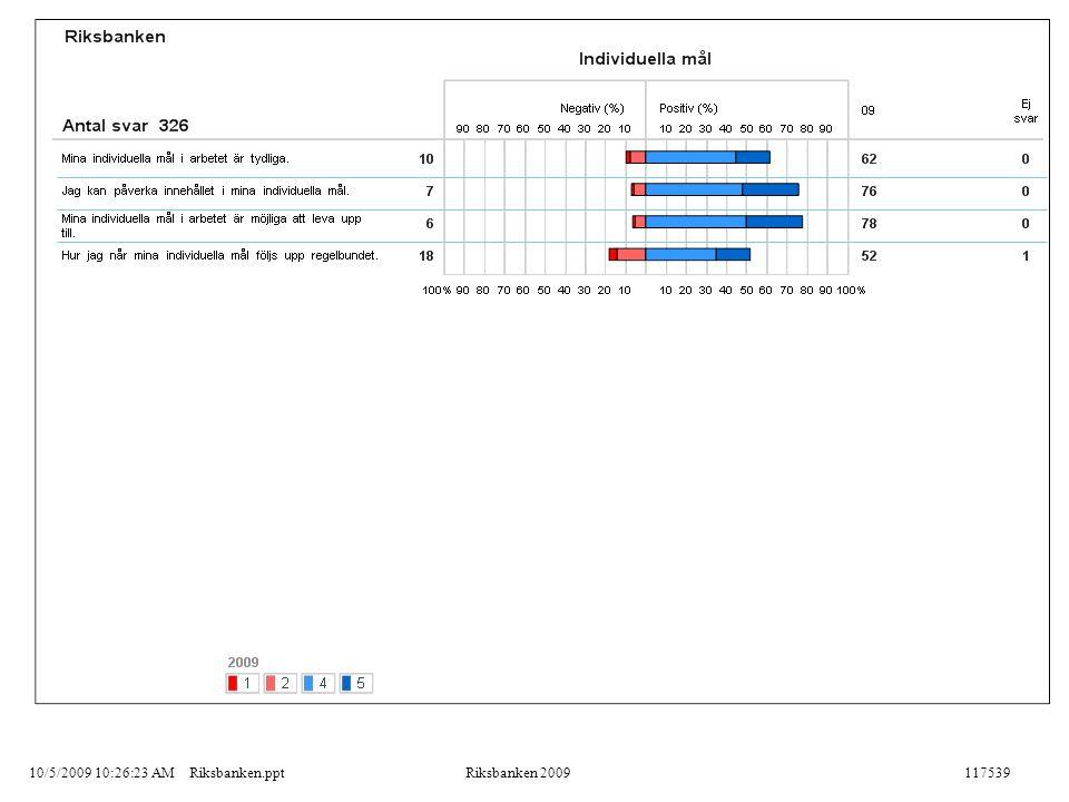 10/5/2009 10:26:23 AMRiksbanken.pptRiksbanken 2009117539
