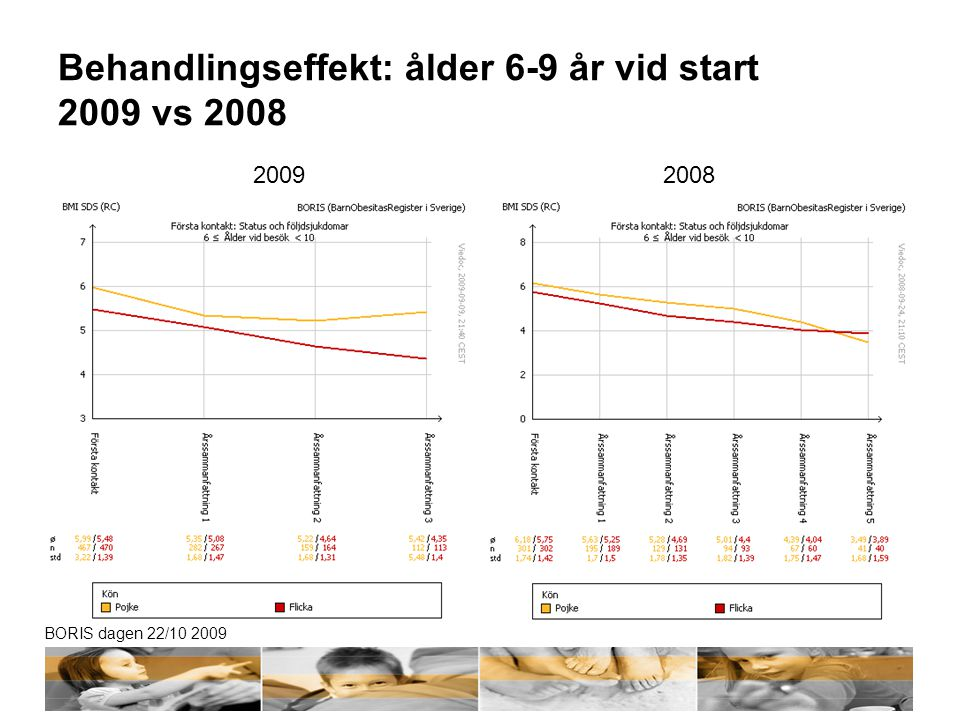 BORIS dagen 22/10 2009 Behandlingseffekt: ålder 6-9 år vid start 2009 vs 2008 20092008