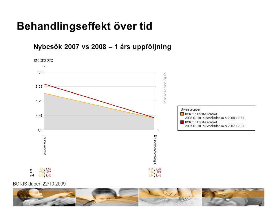 BORIS dagen 22/10 2009 Behandlingseffekt över tid Nybesök 2007 vs 2008 – 1 års uppföljning