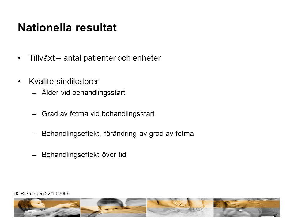 BORIS dagen 22/10 2009 Tillväxt 2009 Antal patienter Avskrivna Nybesök Enheter Enheter + 50 pat Enheter 1 årsuppf.