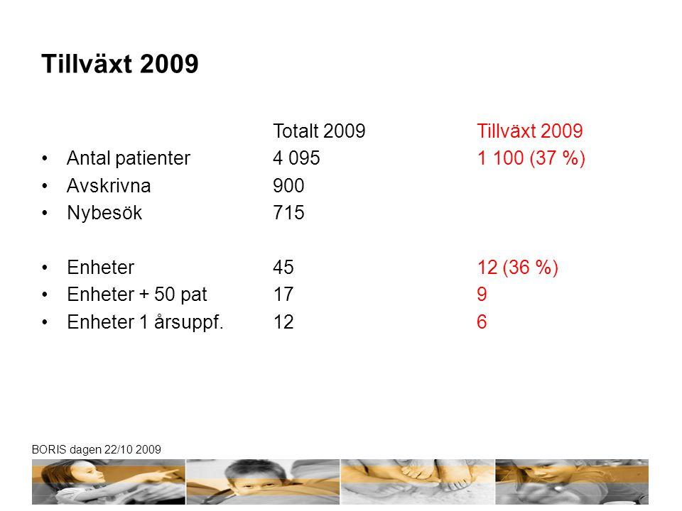 BORIS dagen 22/10 2009 Behandlingseffekt: ålder 10-13 år vid start 2009 vs 2008 20092008