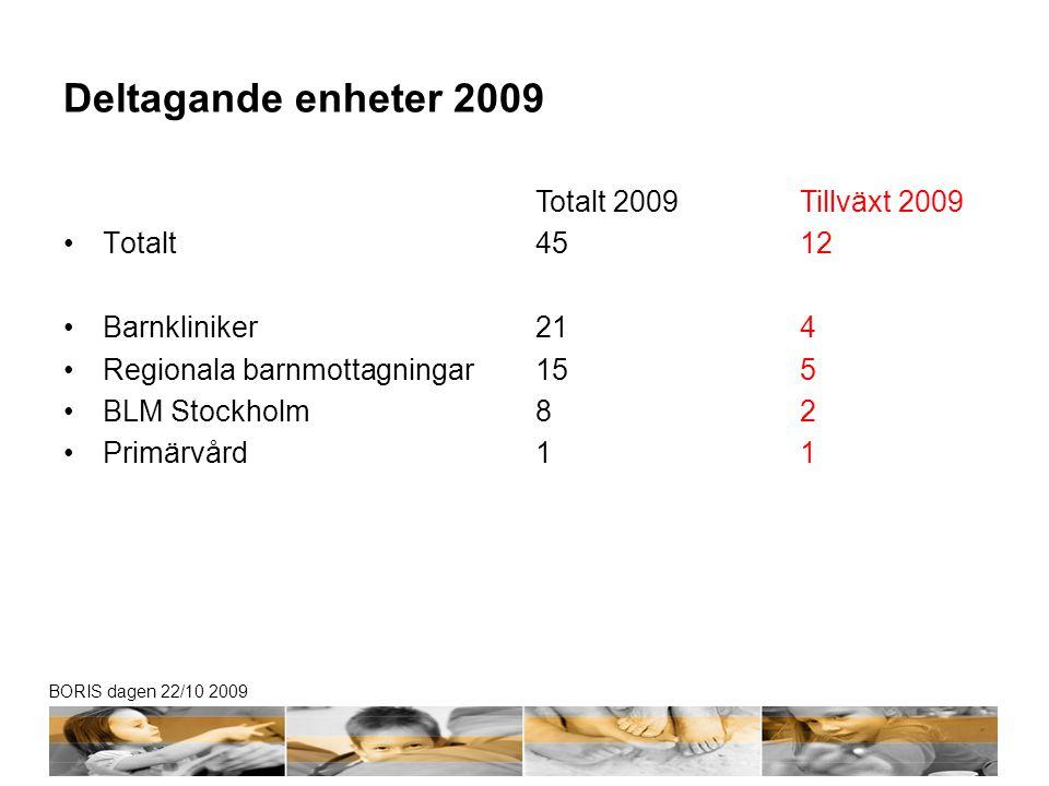BORIS dagen 22/10 2009 Deltagande enheter 2009 Totalt Barnkliniker Regionala barnmottagningar BLM Stockholm Primärvård Tillväxt 2009 12 4 5 2 1 Totalt