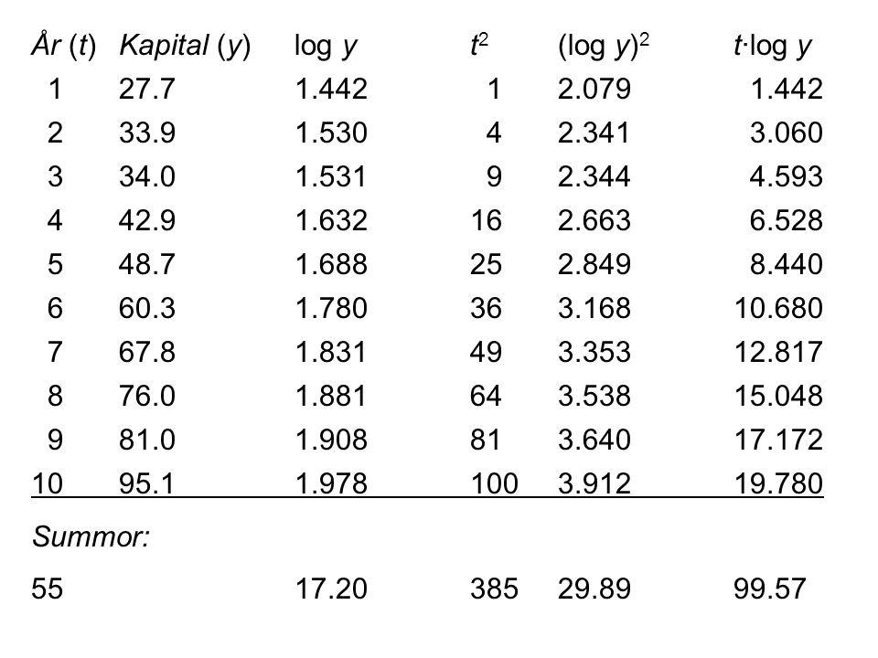 År (t)Kapital (y)log yt 2 (log y) 2 t·log y 127.71.442 12.079 1.442 233.9 1.530 42.341 3.060 334.01.531 92.344 4.593 442.91.632162.663 6.528 548.71.68