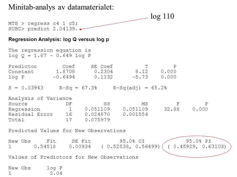 Minitab-analys av datamaterialet: MTB > regress c4 1 c5; SUBC> predict 2.04139. Regression Analysis: log Q versus log p The regression equation is log