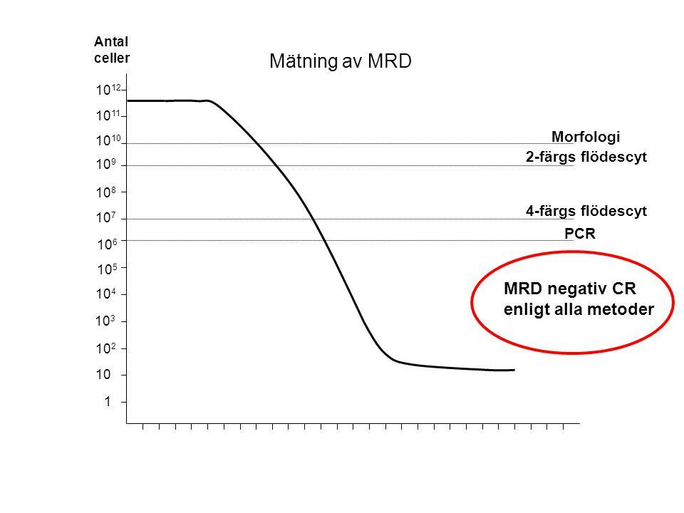 10 2 10 10 4 10 3 10 6 10 5 10 8 10 7 10 10 9 10 12 10 11 1 PCR 4-färgs flödescyt 2-färgs flödescyt Morfologi Antal celler MRD negativ CR enligt alla metoder Mätning av MRD