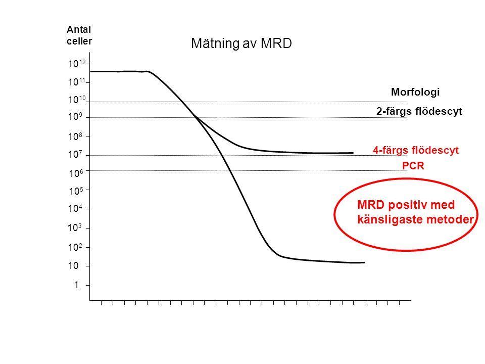 10 2 10 10 4 10 3 10 6 10 5 10 8 10 7 10 10 9 10 12 10 11 1 PCR 4-färgs flödescyt 2-färgs flödescyt Morfologi Antal celler MRD positiv med känsligaste metoder Mätning av MRD
