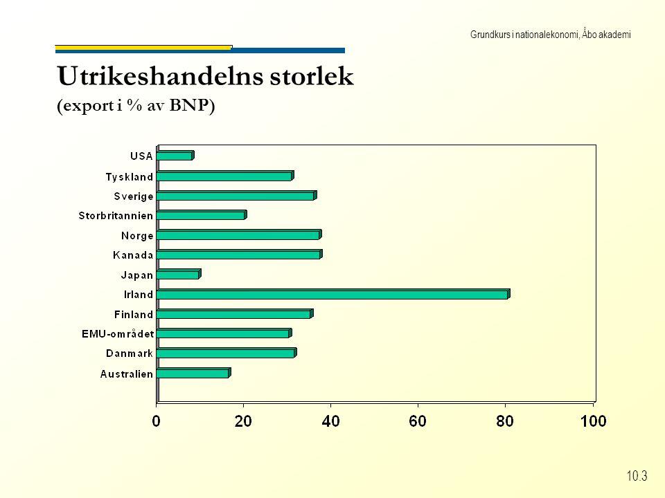 Grundkurs i nationalekonomi, Åbo akademi 10.3 Utrikeshandelns storlek (export i % av BNP)