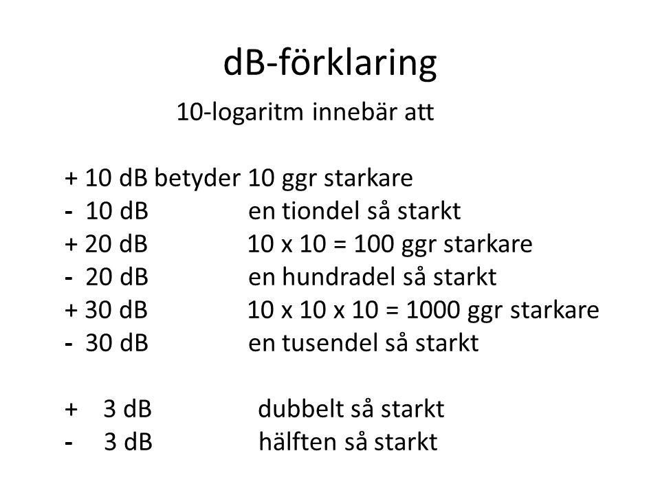 dB-förklaring 10-logaritm innebär att + 10 dB betyder 10 ggr starkare - 10 dB en tiondel så starkt + 20 dB 10 x 10 = 100 ggr starkare - 20 dB en hundr