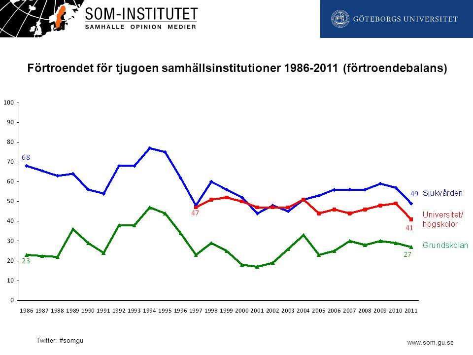 www.som.gu.se Twitter: #somgu Förtroendet för tjugoen samhällsinstitutioner 1986-2011 (förtroendebalans)