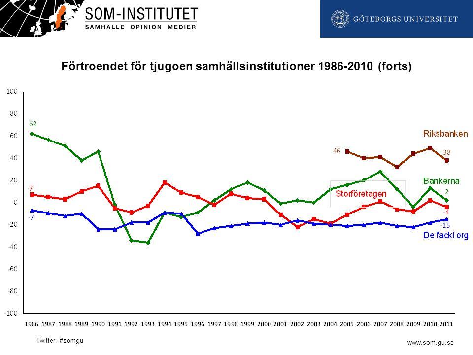www.som.gu.se Twitter: #somgu Förtroendet för tjugoen samhällsinstitutioner 1986-2010 (forts)