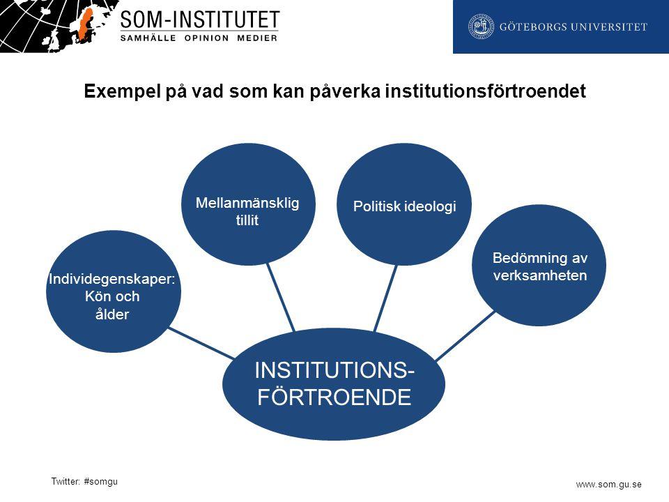 www.som.gu.se Twitter: #somgu INSTITUTIONS- FÖRTROENDE Individegenskaper: Kön och ålder Mellanmänsklig tillit Politisk ideologi Bedömning av verksamheten Exempel på vad som kan påverka institutionsförtroendet
